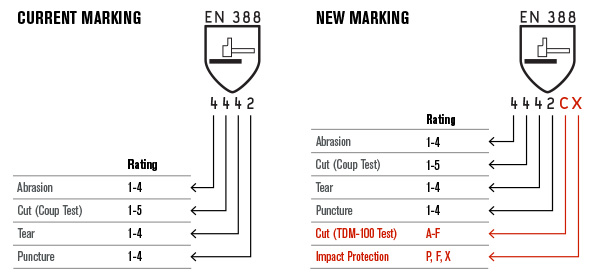 Make The Cut >> Updated EN 388 Standard for Cut Resistance